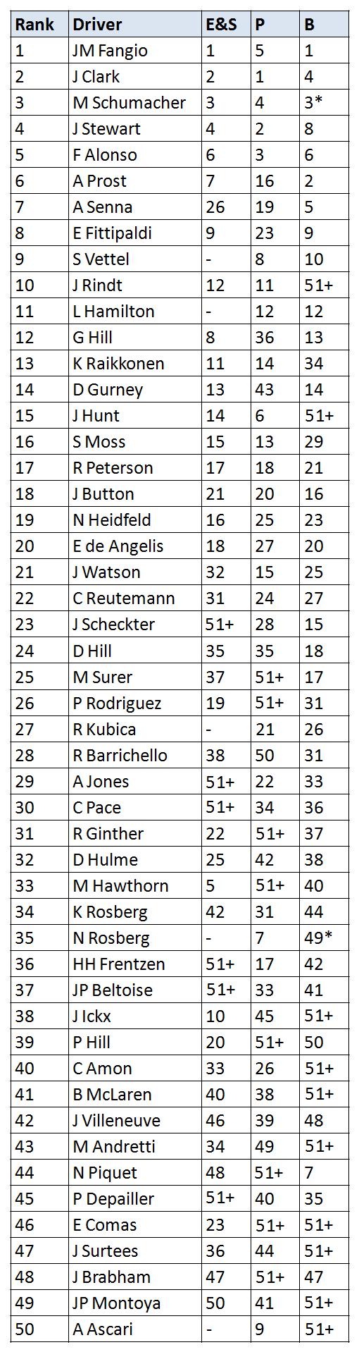consensus_ranks3