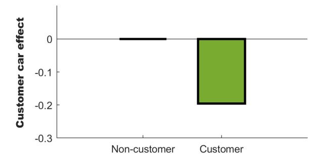customer_effect