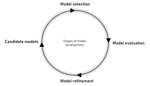 model_cycle