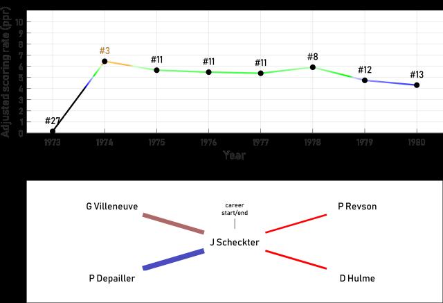 Top100_70_J Scheckter