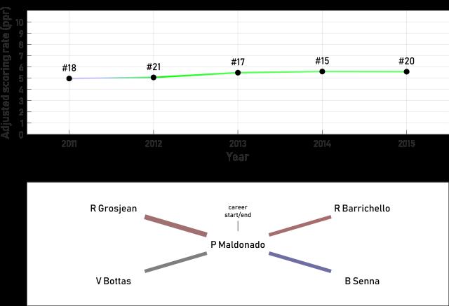 Top100_79_P Maldonado