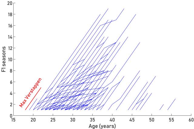verstappen_age_plot