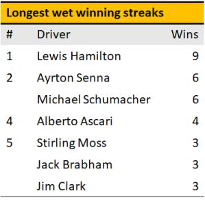 wet_win_streaks